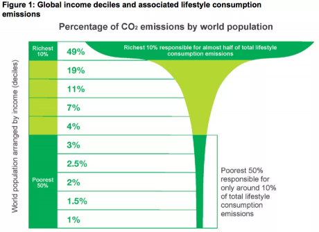 The richest 10% are responsible for almost half of total lifestyle consumption emissions.
